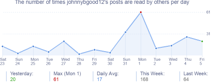 How many times johnnybgood12's posts are read daily