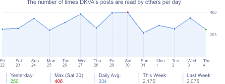 How many times DKVA's posts are read daily