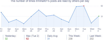 How many times trmihall01's posts are read daily