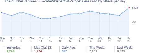 How many times ~HecateWhisperCat~'s posts are read daily