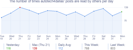How many times autotech4dallas's posts are read daily