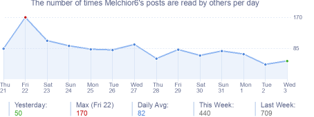 How many times Melchior6's posts are read daily