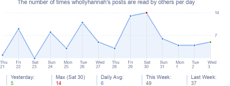 How many times whollyhannah's posts are read daily