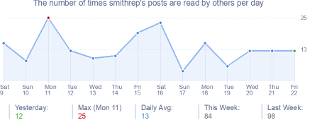 How many times smithrep's posts are read daily