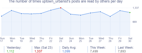 How many times uptown_urbanist's posts are read daily