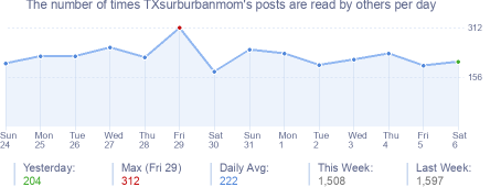 How many times Bobcat4's posts are read daily