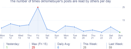 How many times okhomebuyer's posts are read daily
