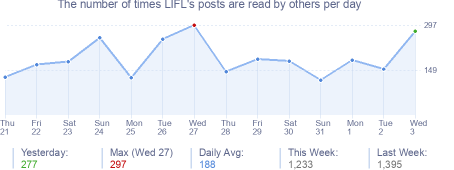 How many times LIFL's posts are read daily