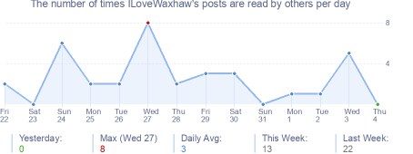 How many times ILoveWaxhaw's posts are read daily