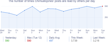 How many times Chimuelojones's posts are read daily