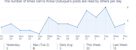 How many times Get to Know Dubuque's posts are read daily