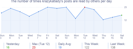 How many times krazykatlady's posts are read daily