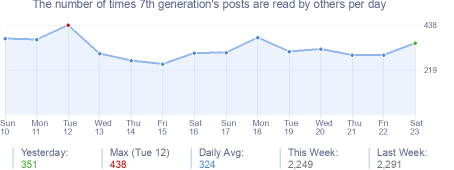 How many times 7th generation's posts are read daily