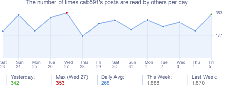 How many times cab591's posts are read daily