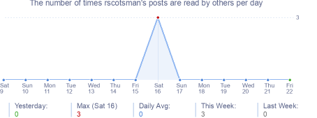 How many times rscotsman's posts are read daily