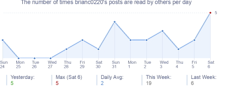 How many times brianc0220's posts are read daily