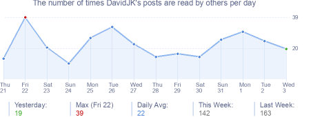 How many times DavidJK's posts are read daily