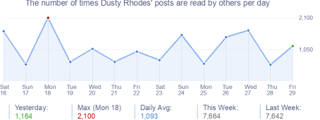 How many times Dusty Rhodes's posts are read daily