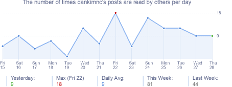 How many times dankimnc's posts are read daily