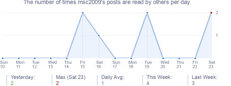 How many times msc2009's posts are read daily