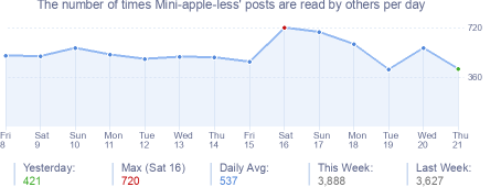 How many times Mini-apple-less's posts are read daily