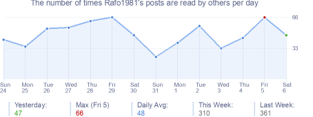 How many times Rafo1981's posts are read daily