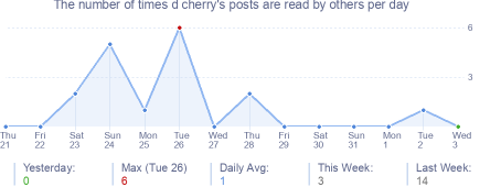 How many times d cherry's posts are read daily