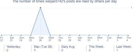 How many times waqas5742's posts are read daily