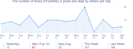 How many times NYDANIEL's posts are read daily
