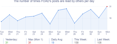 How many times FOAD's posts are read daily