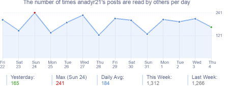 How many times anadyr21's posts are read daily