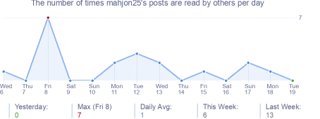 How many times mahjon25's posts are read daily