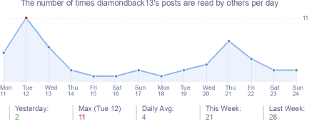 How many times diamondback13's posts are read daily
