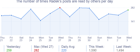 How many times Radek's posts are read daily