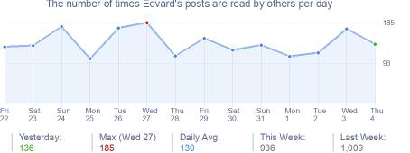 How many times Edvard's posts are read daily