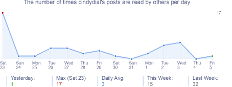 How many times cindydial's posts are read daily