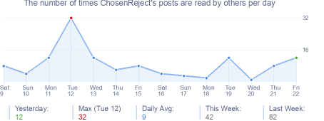 How many times ChosenReject's posts are read daily