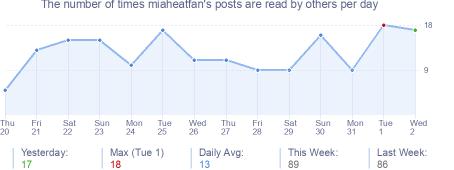 How many times miaheatfan's posts are read daily