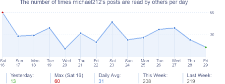 How many times michael212's posts are read daily