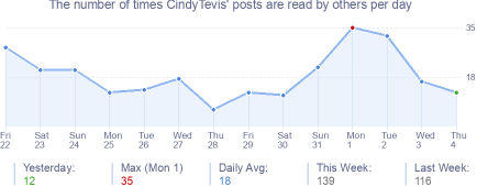 How many times CindyTevis's posts are read daily