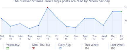 How many times Tree Frog's posts are read daily