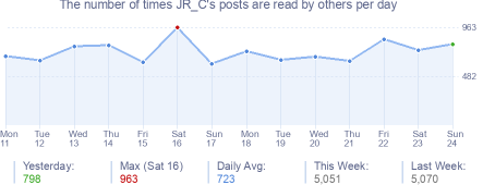 How many times JR_C's posts are read daily