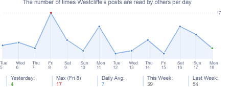 How many times Westcliffe's posts are read daily