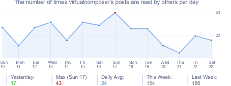 How many times virtualcomposer's posts are read daily