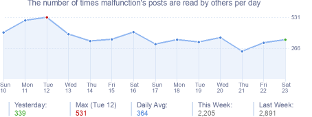 How many times malfunction's posts are read daily