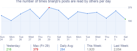 How many times brianjb's posts are read daily