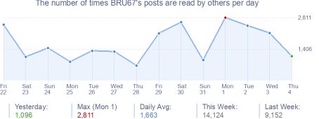 How many times BRU67's posts are read daily