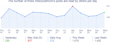 How many times Sherylcatmom's posts are read daily