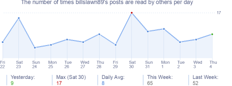 How many times billslawn89's posts are read daily