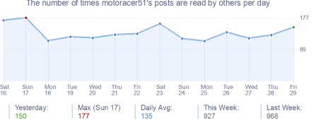 How many times motoracer51's posts are read daily